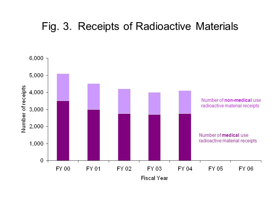 Fig. 3. Receipts of Radioactive Materials Number of medical use radioactive material receipts Number of non-medical use radioactive material receipts