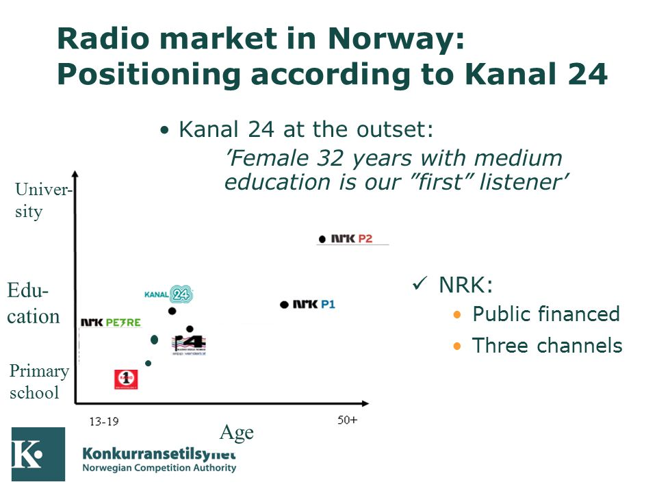 04-10-05 Radio market in Norway: Positioning according to Kanal 24 Edu- cation Primary school Univer- sity Kanal 24 at the outset: 'Female 32 years wi