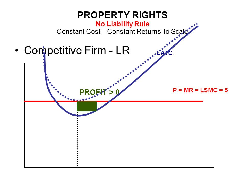 PROPERTY RIGHTS No Liability Rule Constant Cost – Constant Returns To Scale Competitive Firm - LR LATC P = MR = LSMC = 5 PROFIT > 0
