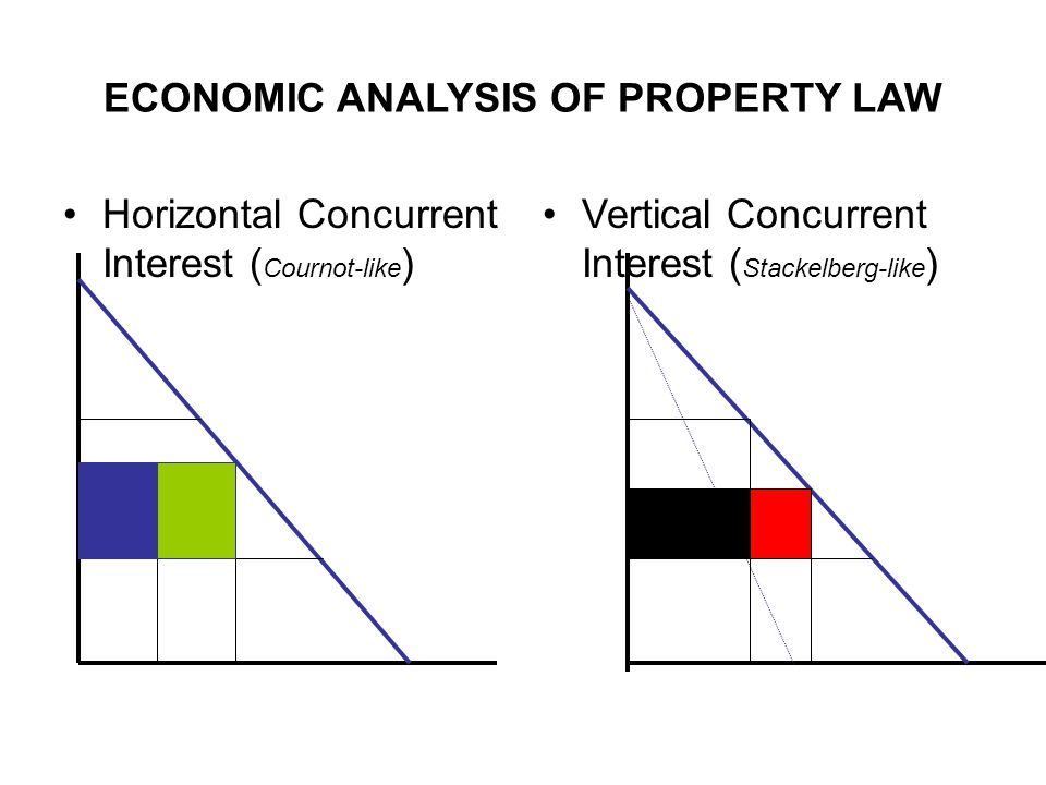 ECONOMIC ANALYSIS OF PROPERTY LAW Horizontal Concurrent Interest ( Cournot-like ) Vertical Concurrent Interest ( Stackelberg-like )