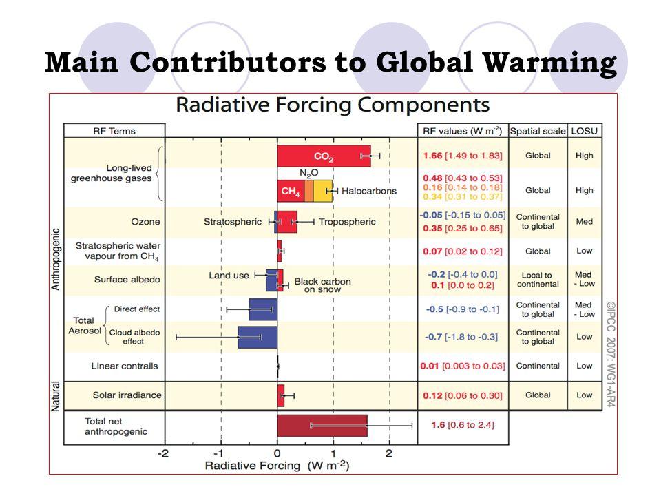 Main Contributors to Global Warming