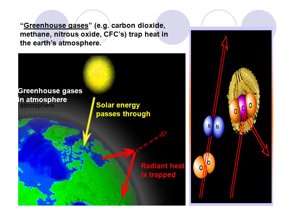 Solar energy passes through Radiant heat is trapped Greenhouse gases in atmosphere Greenhouse gases (e.g.
