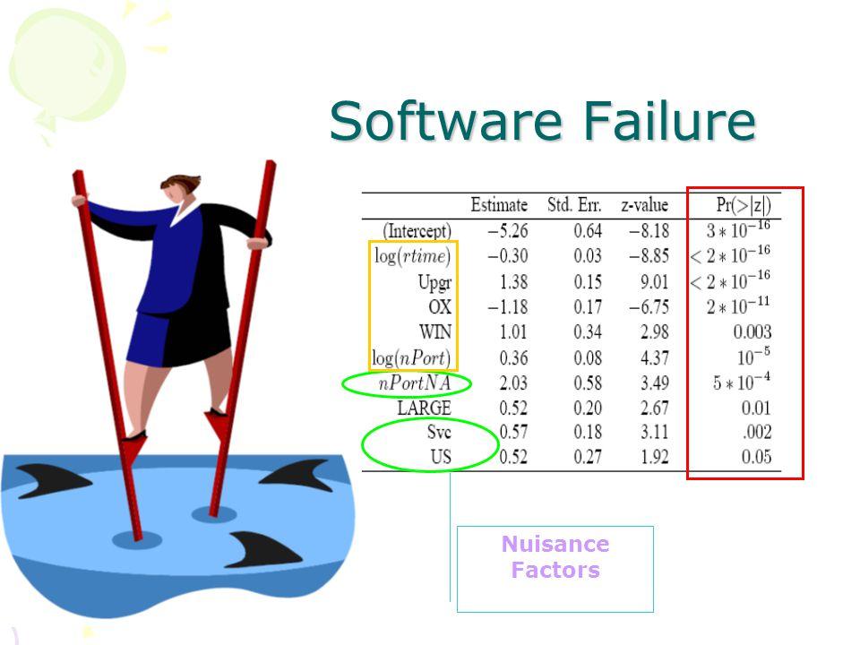 Software Failure Software Failure Nuisance Factors
