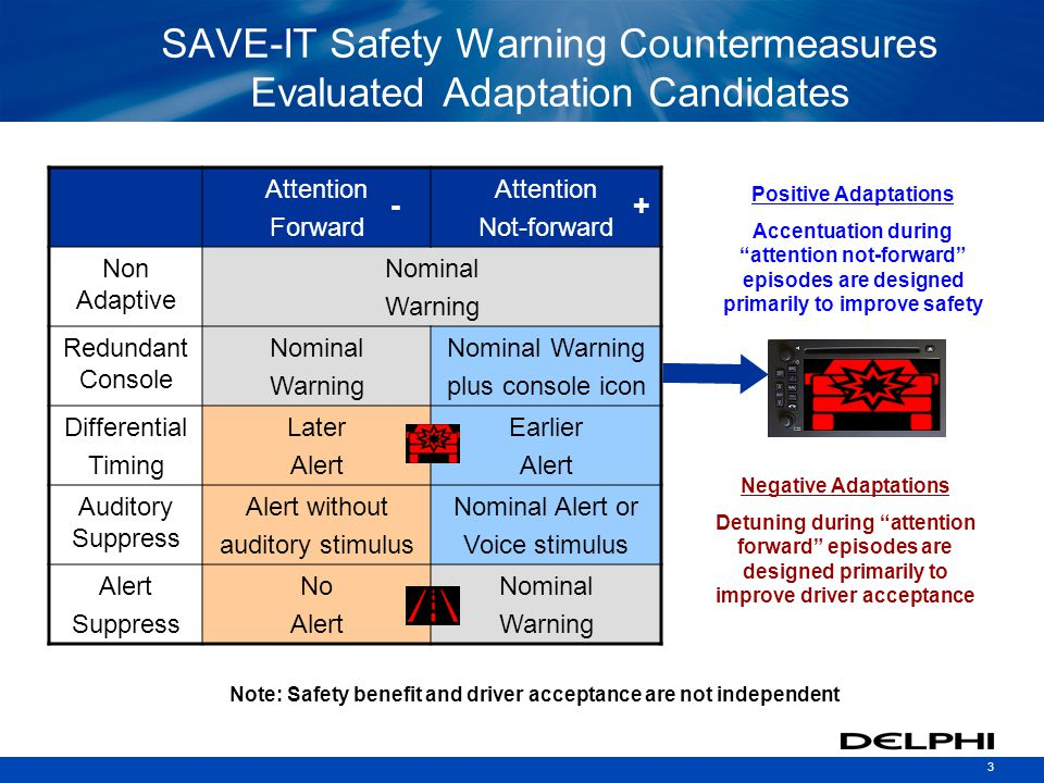 3 SAVE-IT Safety Warning Countermeasures Evaluated Adaptation Candidates Negative Adaptations Detuning during attention forward episodes are designed primarily to improve driver acceptance Positive Adaptations Accentuation during attention not-forward episodes are designed primarily to improve safety Note: Safety benefit and driver acceptance are not independent Attention Forward Attention Not-forward Non Adaptive Nominal Warning Redundant Console Nominal Warning Nominal Warning plus console icon Differential Timing Later Alert Earlier Alert Auditory Suppress Alert without auditory stimulus Nominal Alert or Voice stimulus Alert Suppress No Alert Nominal Warning - +