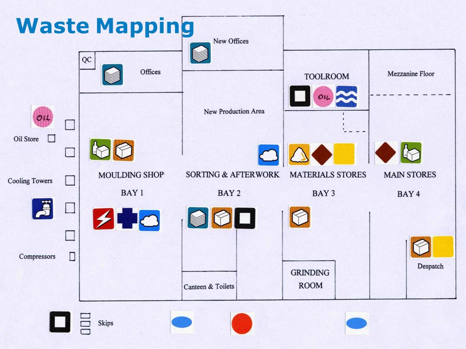 Waste Mapping