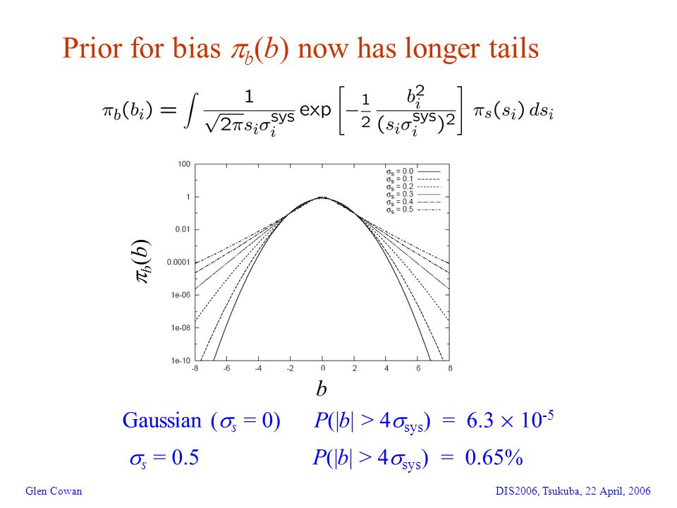 15 Prior for bias  b (b) now has longer tails Glen CowanDIS2006, Tsukuba, 22 April, 2006 Gaussian (  s = 0) P(|b| > 4  sys ) = 6.3 £ 10 -5  s = 0.5 P(|b| > 4  sys ) = 0.65% b(b)b(b) b