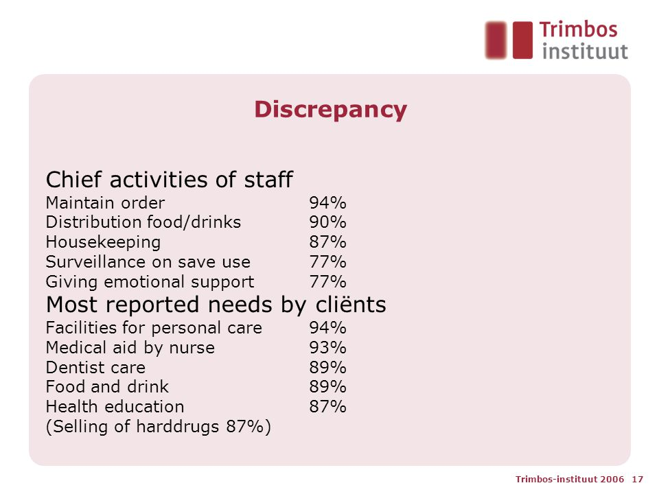 Trimbos-instituut 2006 17 Discrepancy Chief activities of staff Maintain order 94% Distribution food/drinks90% Housekeeping 87% Surveillance on save use 77% Giving emotional support 77% Most reported needs by cliënts Facilities for personal care 94% Medical aid by nurse 93% Dentist care 89% Food and drink 89% Health education 87% (Selling of harddrugs 87%)
