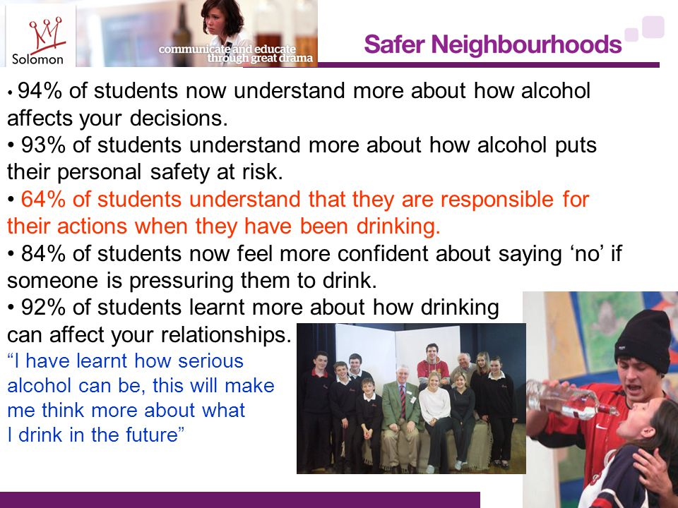 94% of students now understand more about how alcohol affects your decisions.