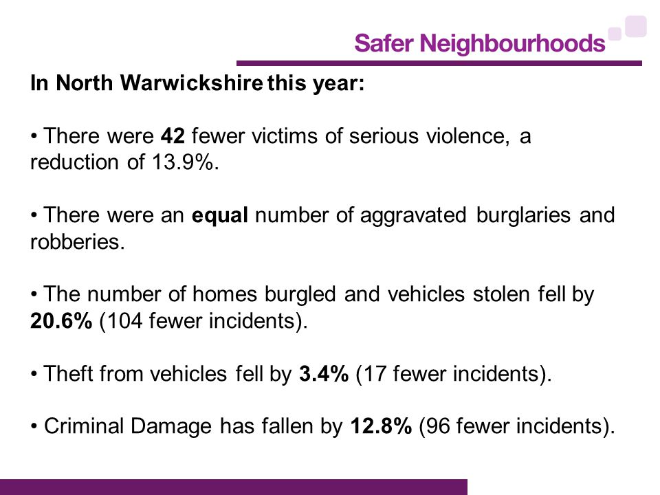 In North Warwickshire this year: There were 42 fewer victims of serious violence, a reduction of 13.9%.