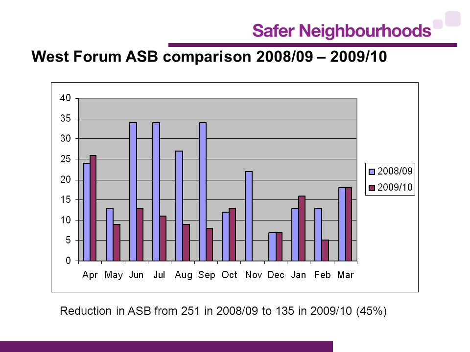 West Forum ASB comparison 2008/09 – 2009/10 Reduction in ASB from 251 in 2008/09 to 135 in 2009/10 (45%)