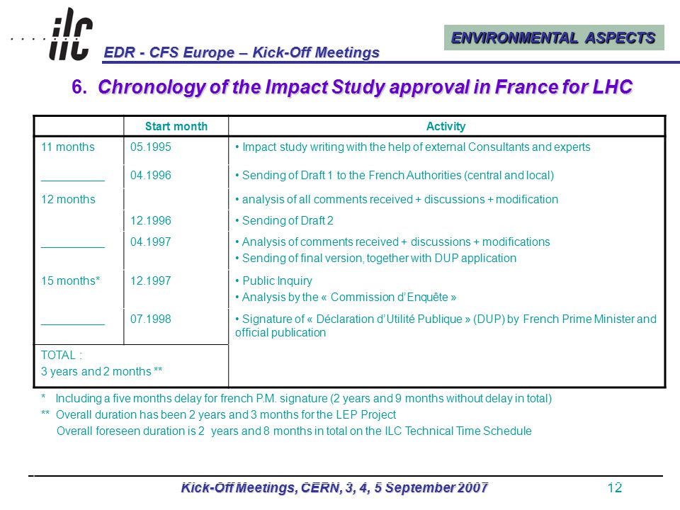 ENVIRONMENTAL ASPECTS EDR - CFS Europe – Kick-Off Meetings Kick-Off Meetings, CERN, 3, 4, 5 September 200712 Chronology of the Impact Study approval in France for LHC 6.Chronology of the Impact Study approval in France for LHC Start monthActivity 11 months05.1995 Impact study writing with the help of external Consultants and experts __________04.1996 Sending of Draft 1 to the French Authorities (central and local) 12 months analysis of all comments received + discussions + modification 12.1996 Sending of Draft 2 __________04.1997 Analysis of comments received + discussions + modifications Sending of final version, together with DUP application 15 months*12.1997 Public Inquiry Analysis by the « Commission d'Enquête » __________07.1998 Signature of « Déclaration d'Utilité Publique » (DUP) by French Prime Minister and official publication TOTAL : 3 years and 2 months ** * Including a five months delay for french P.M.