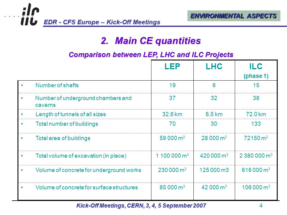 ENVIRONMENTAL ASPECTS EDR - CFS Europe – Kick-Off Meetings Kick-Off Meetings, CERN, 3, 4, 5 September 20074 2.Main CE quantities Comparison between LEP, LHC and ILC Projects LEPLHCILC (phase 1) Number of shafts19615 Number of underground chambers and caverns 373238 Length of tunnels of all sizes32,6 km6,5 km72.0 km Total number of buildings7030133 Total area of buildings59 000 m 2 28 000 m 2 72150 m 2 Total volume of excavation (in place)1 100 000 m 3 420 000 m 3 2 380 000 m 3 Volume of concrete for underground works230 000 m 3 125 000 m3616 000 m 3 Volume of concrete for surface structures85 000 m 3 42 000 m 3 106 000 m 3
