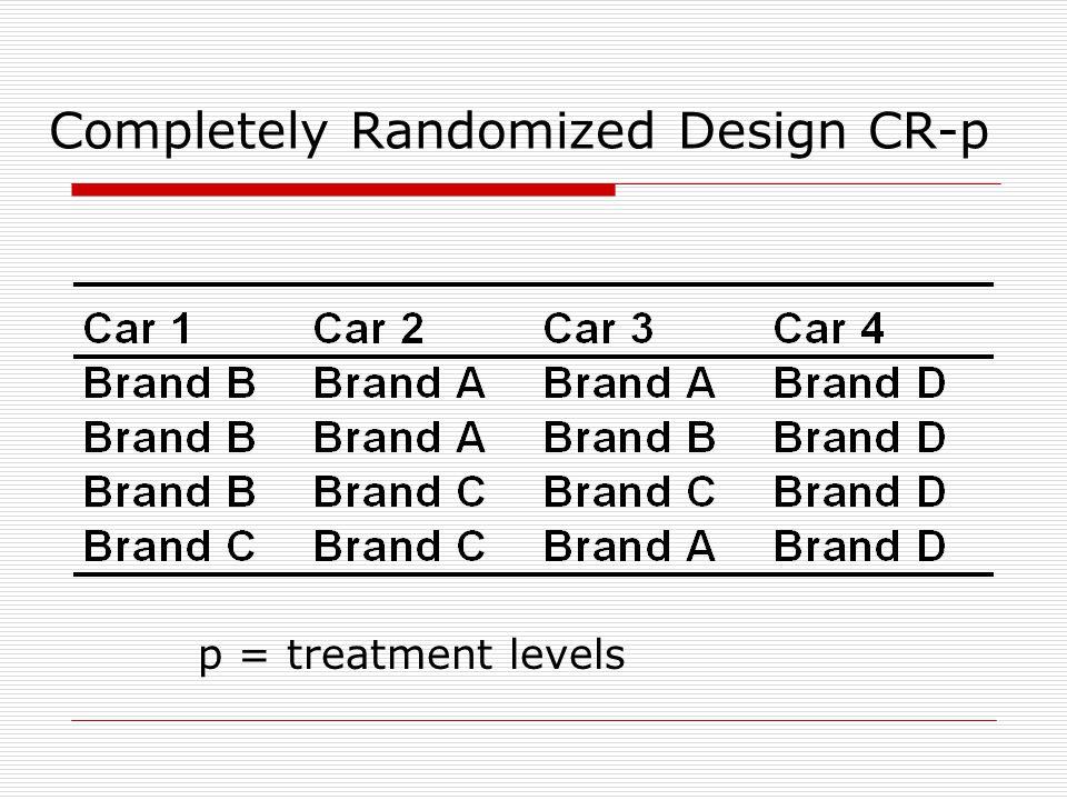 Completely Randomized Design CR-p p = treatment levels