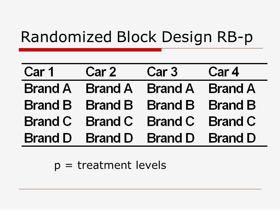 Randomized Block Design RB-p p = treatment levels