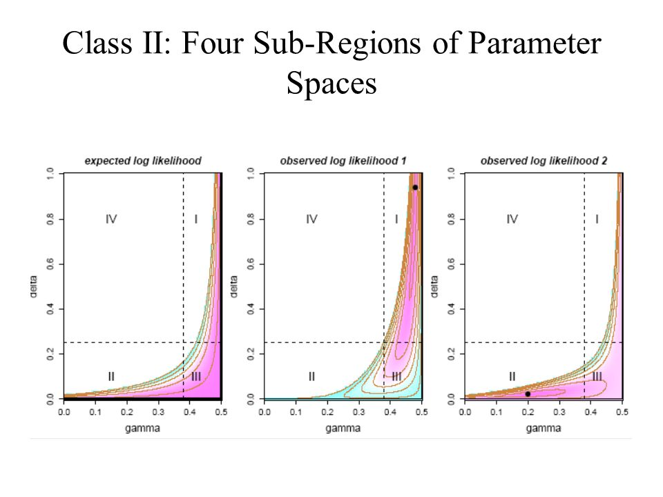 Class II: Four Sub-Regions of Parameter Spaces