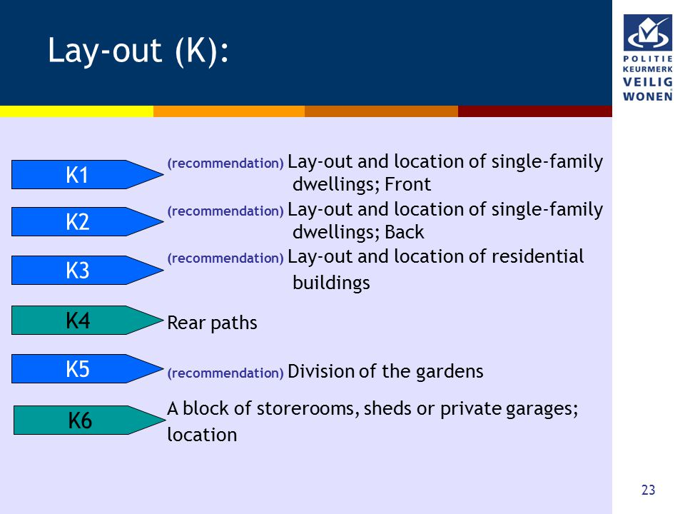 23 Lay-out (K): K1 K2 K3 K4 K5 K6 (recommendation) Lay-out and location of single-family dwellings; Front (recommendation) Lay-out and location of sin