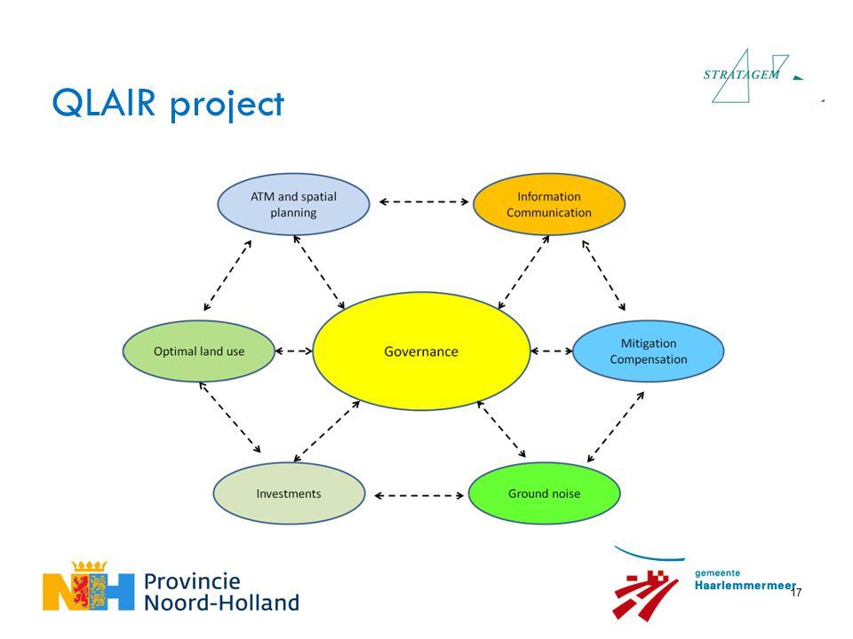 17 QLAIR project