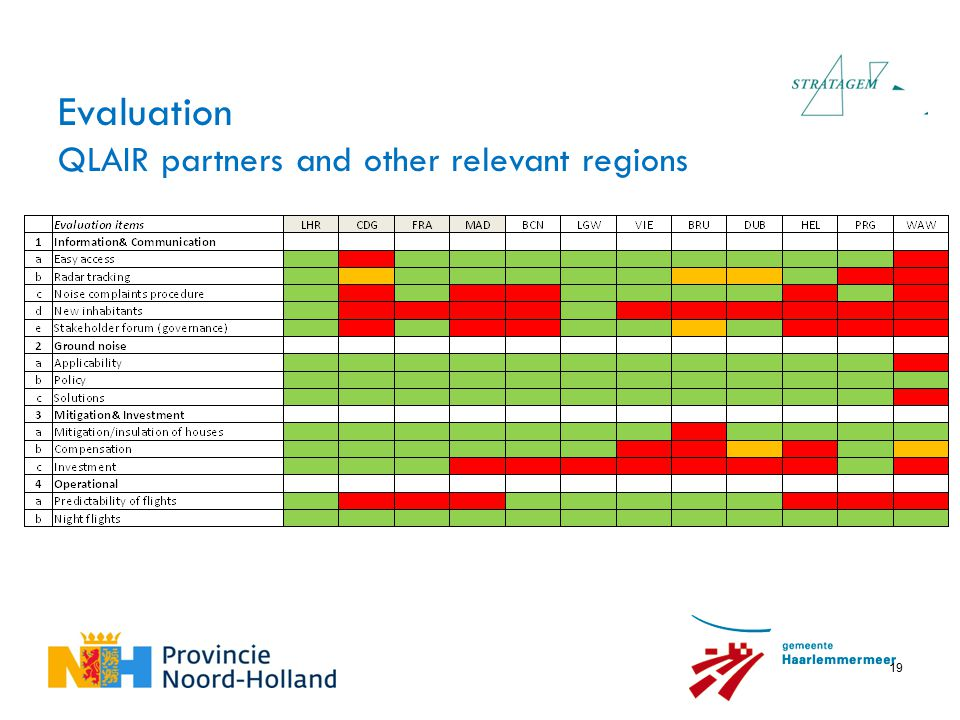 19 Evaluation QLAIR partners and other relevant regions