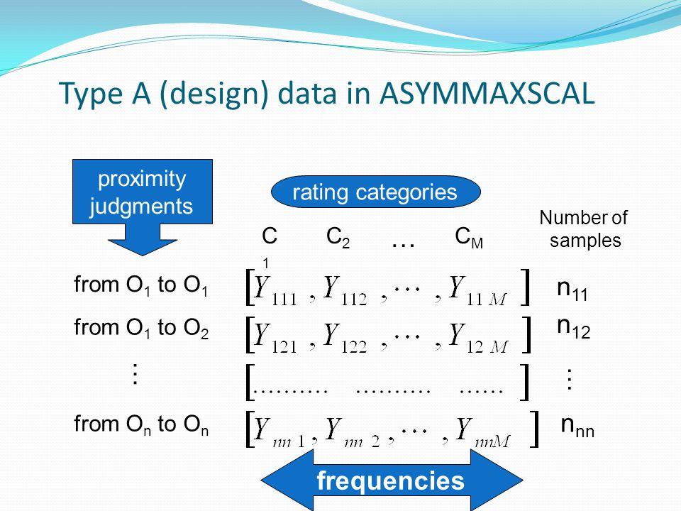 Type A (design) data in ASYMMAXSCAL C1C1 C2C2 … CMCM from O 1 to O 1 from O 1 to O 2 … from O n to O n rating categories proximity judgments frequenci