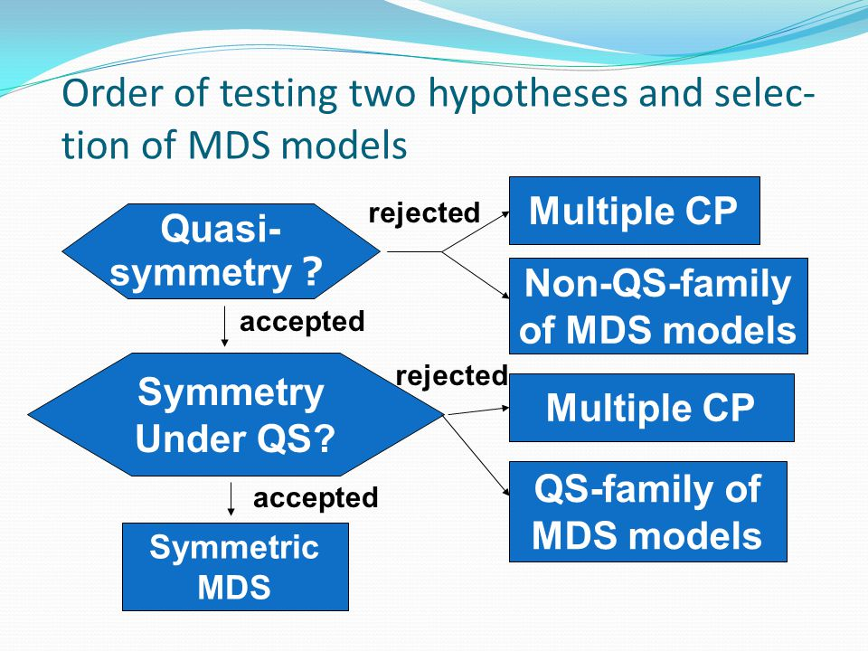 Order of testing two hypotheses and selec- tion of MDS models Quasi- symmetry ? Multiple CP Non-QS-family of MDS models rejected Symmetry Under QS? ac