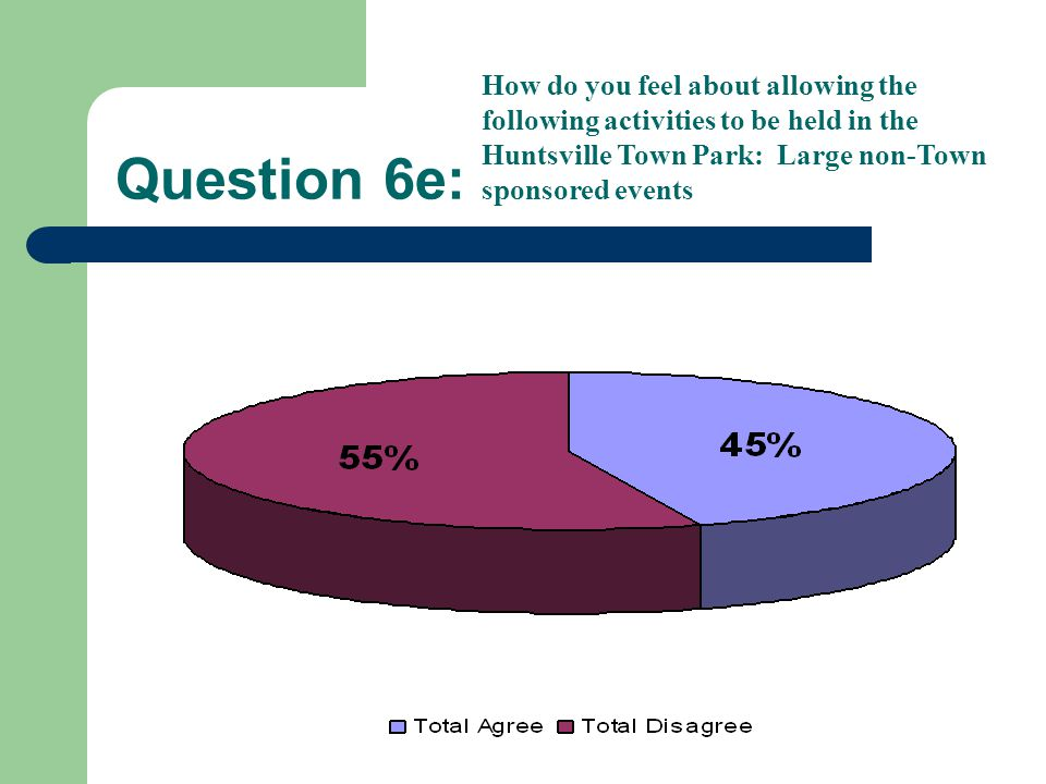 Question 6e: How do you feel about allowing the following activities to be held in the Huntsville Town Park: Large non-Town sponsored events