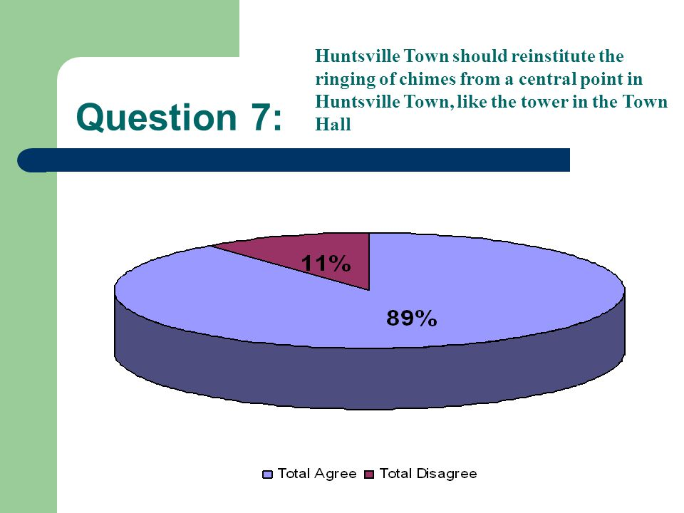 Question 7: Huntsville Town should reinstitute the ringing of chimes from a central point in Huntsville Town, like the tower in the Town Hall