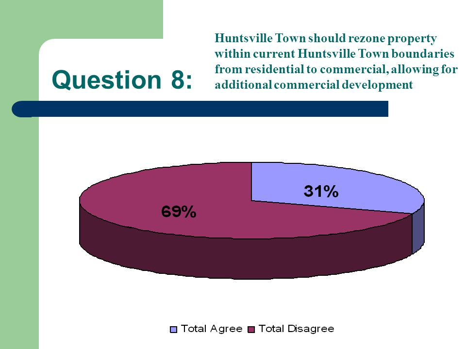 Question 8: Huntsville Town should rezone property within current Huntsville Town boundaries from residential to commercial, allowing for additional commercial development