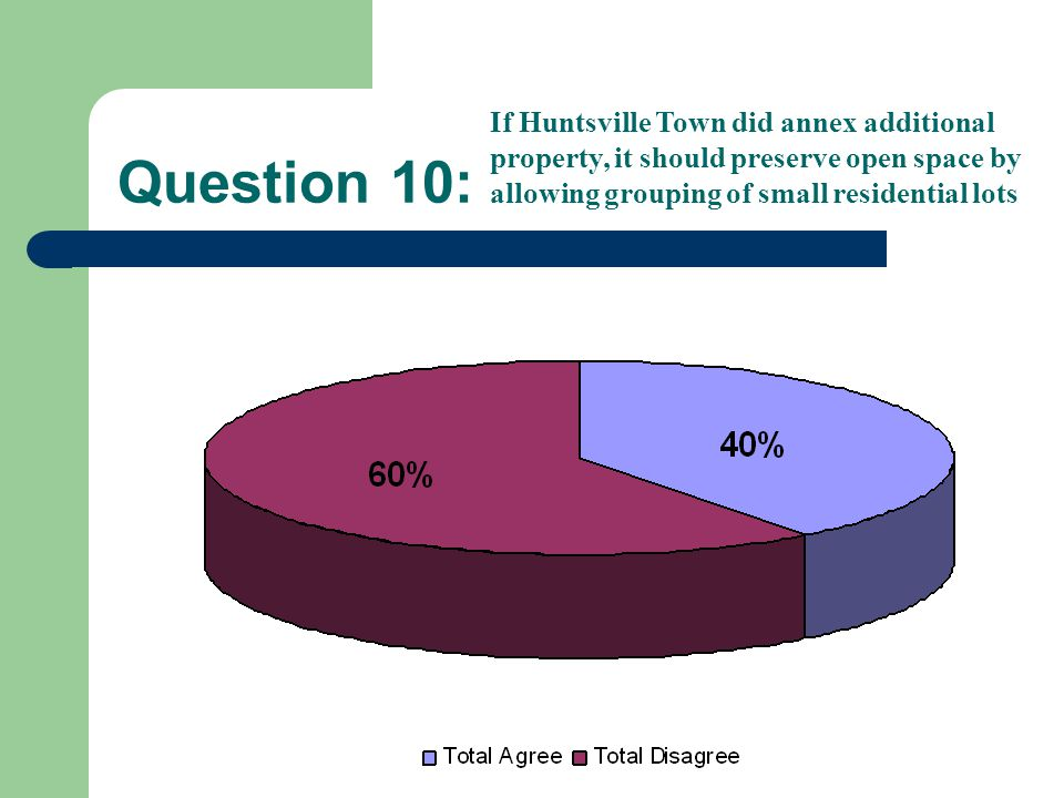Question 10: If Huntsville Town did annex additional property, it should preserve open space by allowing grouping of small residential lots
