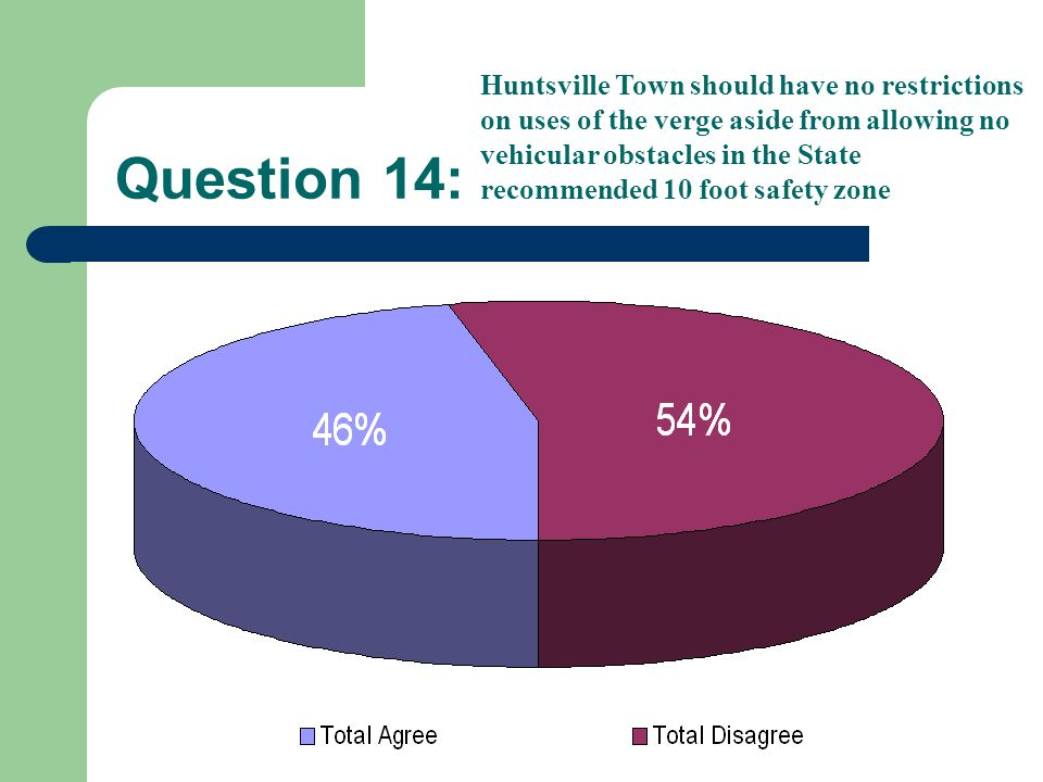 Question 14: Huntsville Town should have no restrictions on uses of the verge aside from allowing no vehicular obstacles in the State recommended 10 foot safety zone