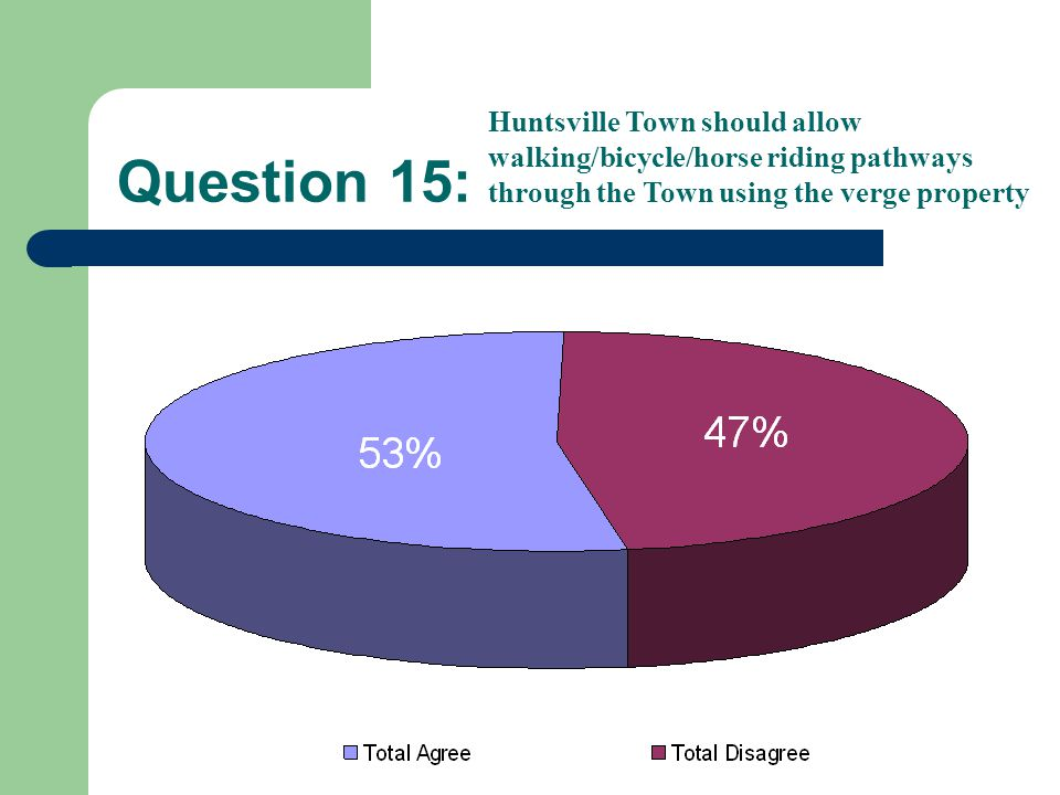 Question 15: Huntsville Town should allow walking/bicycle/horse riding pathways through the Town using the verge property