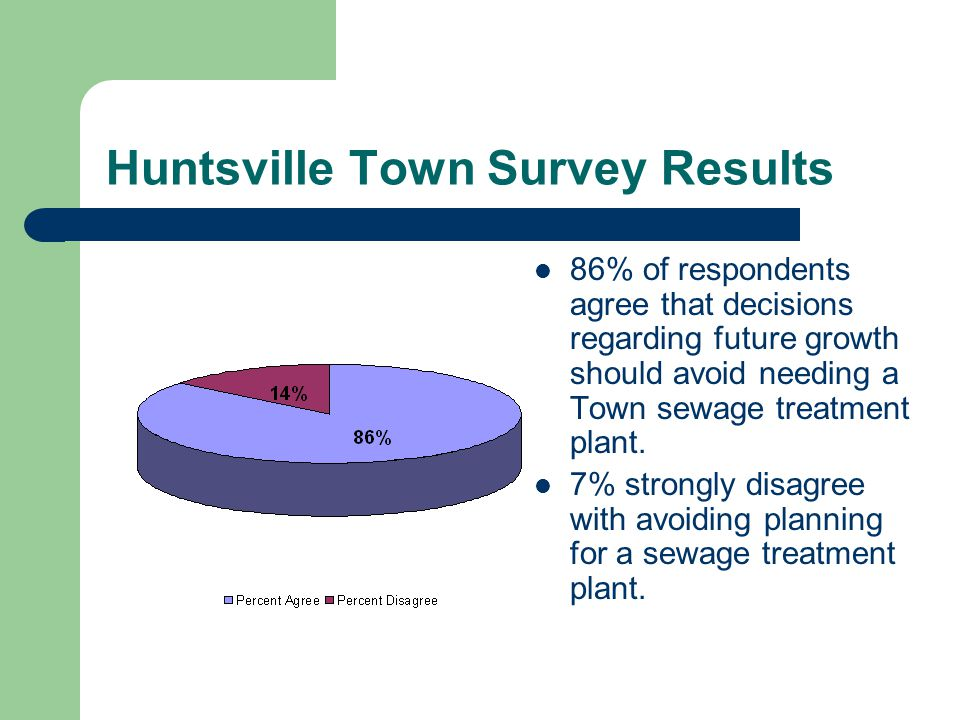 Huntsville Town Survey Results 86% of respondents agree that decisions regarding future growth should avoid needing a Town sewage treatment plant.