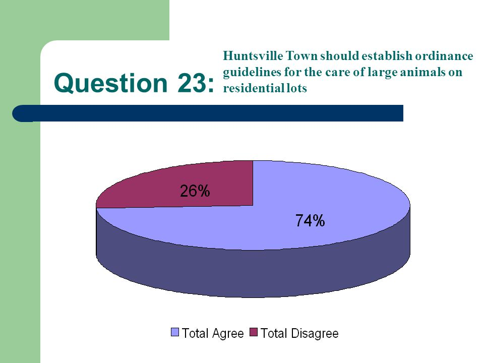 Question 23: Huntsville Town should establish ordinance guidelines for the care of large animals on residential lots
