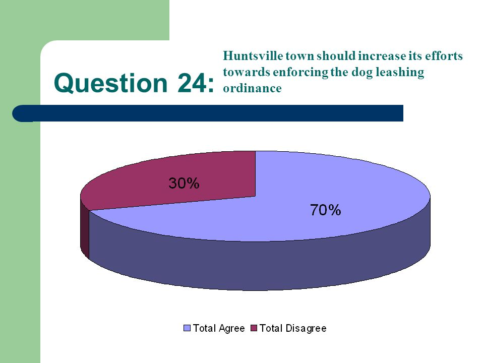 Question 24: Huntsville town should increase its efforts towards enforcing the dog leashing ordinance