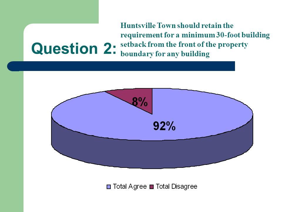 Question 2: Huntsville Town should retain the requirement for a minimum 30-foot building setback from the front of the property boundary for any building