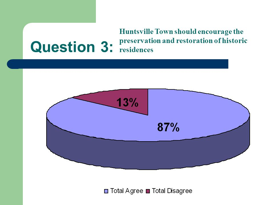 Question 3: Huntsville Town should encourage the preservation and restoration of historic residences