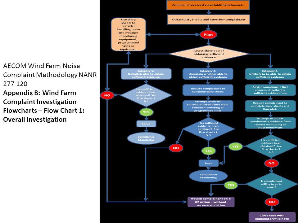 AECOM Wind Farm Noise Complaint Methodology NANR 277 120 Appendix B: Wind Farm Complaint Investigation Flowcharts – Flow Chart 1: Overall Investigation