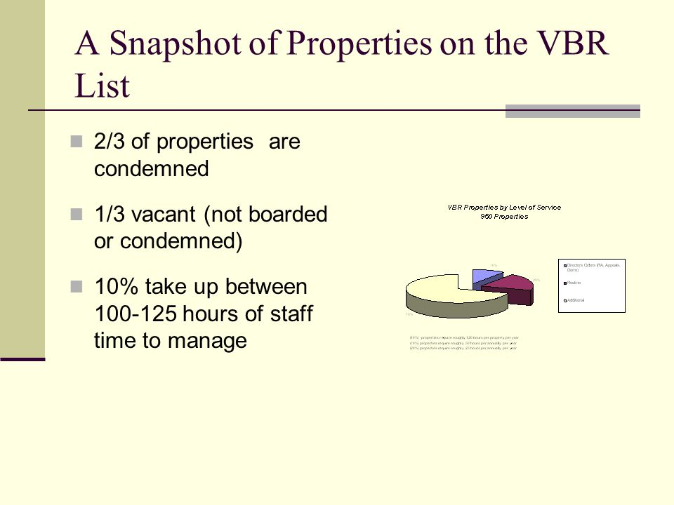 A Snapshot of Properties on the VBR List 2/3 of properties are condemned 1/3 vacant (not boarded or condemned) 10% take up between 100-125 hours of staff time to manage