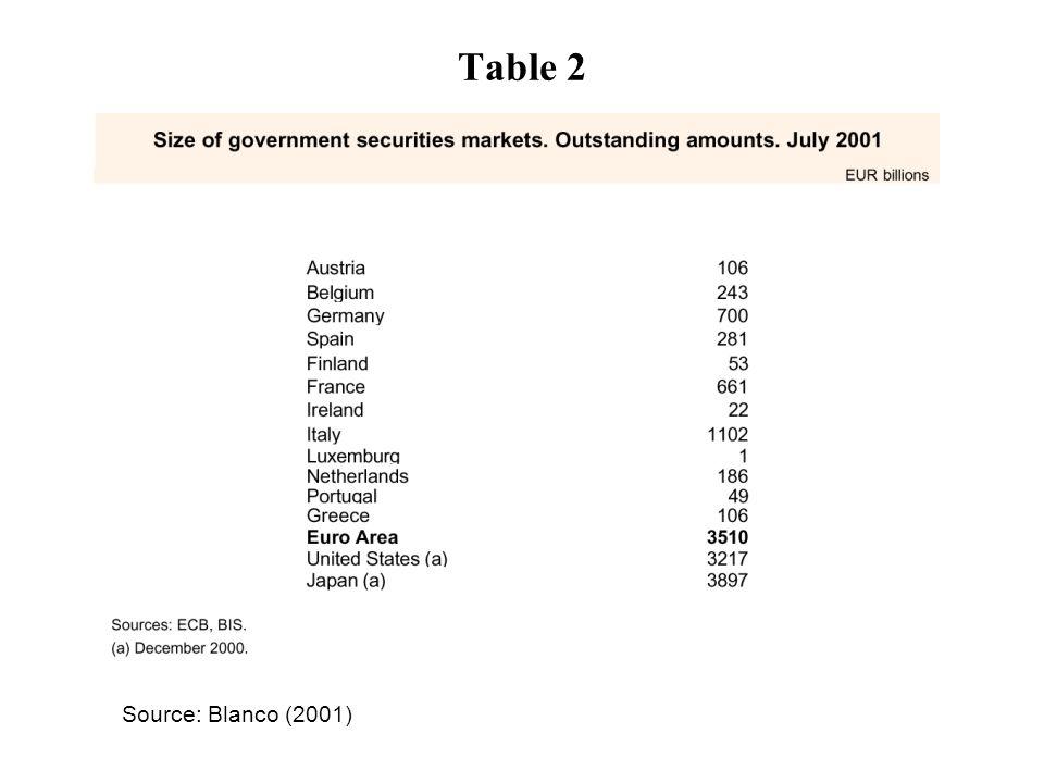 Source: Blanco (2001) Table 2