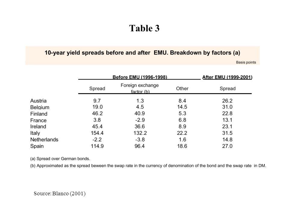 Source: Blanco (2001) Table 3