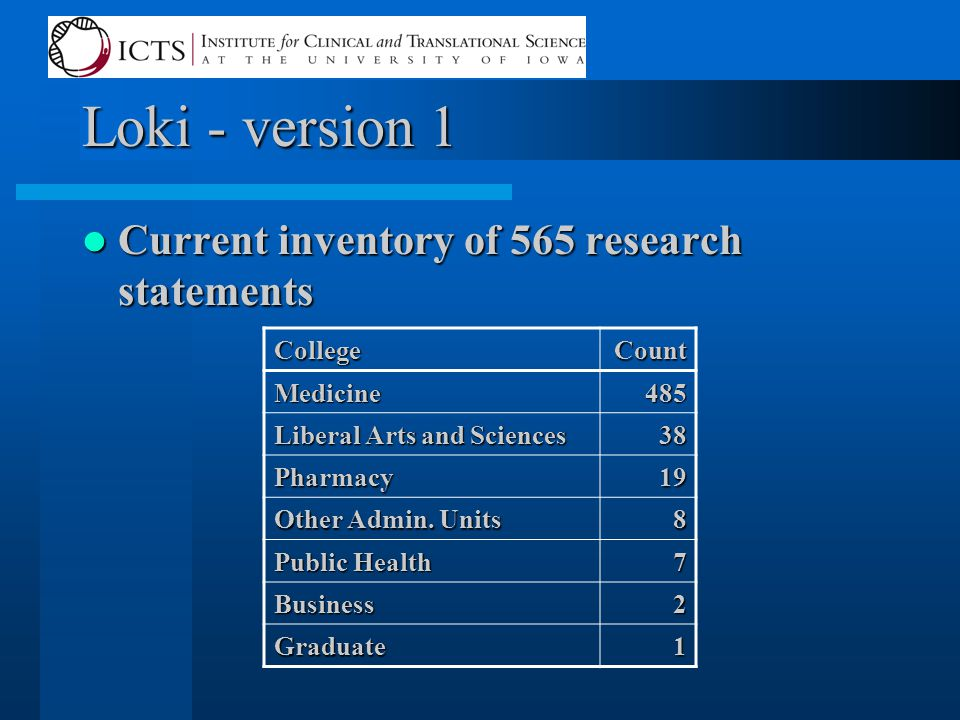 Loki - version 1 Current inventory of 565 research statements Current inventory of 565 research statements CollegeCount Medicine485 Liberal Arts and S