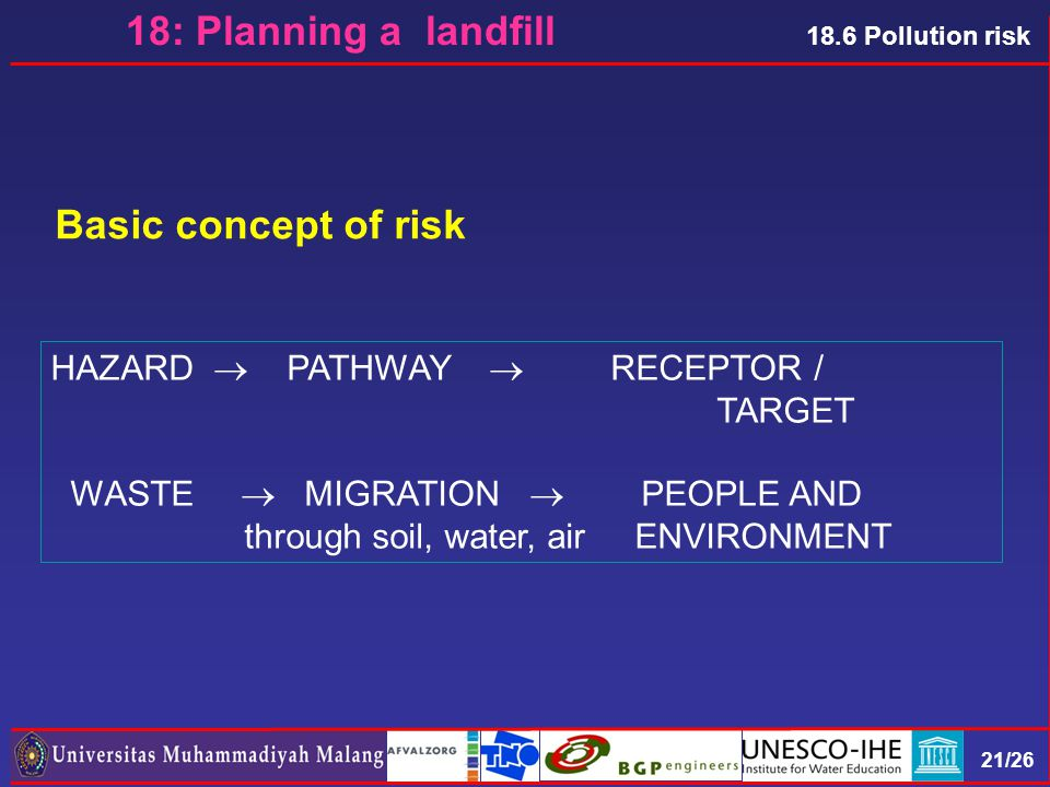 21/26 18.6 Pollution risk HAZARD  PATHWAY  RECEPTOR / TARGET WASTE  MIGRATION  PEOPLE AND through soil, water, air ENVIRONMENT Basic concept of risk 18: Planning a landfill