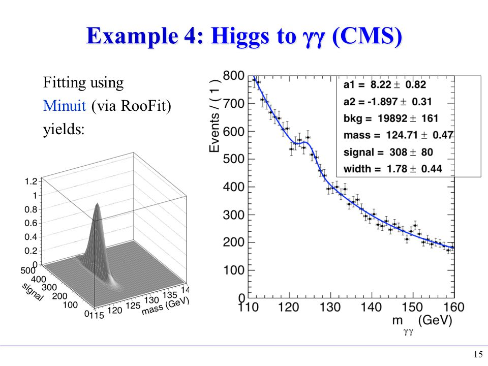 Example 4: Higgs to γγ (CMS) Fitting using Minuit (via RooFit) yields: 15