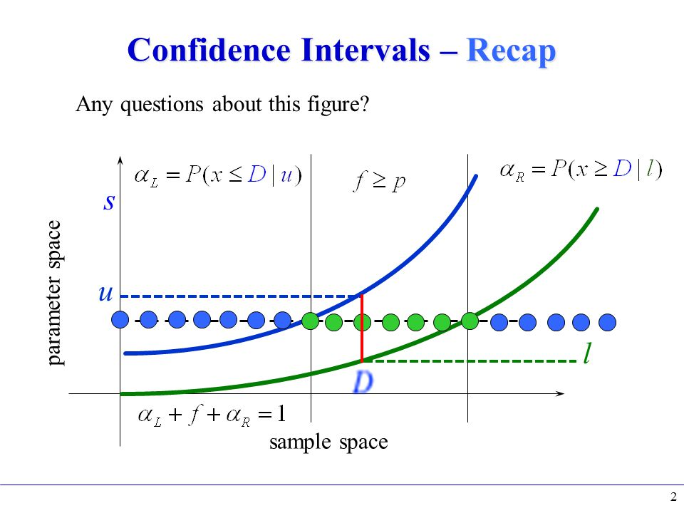 Confidence Intervals – Recap 2 sample space parameter space Any questions about this figure? s u l