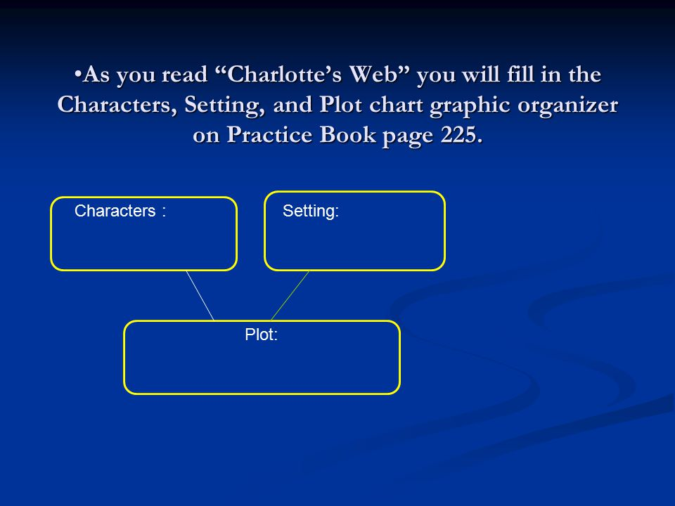 As you read Charlotte's Web you will fill in the Characters, Setting, and Plot chart graphic organizer on Practice Book page 225.As you read Charlotte's Web you will fill in the Characters, Setting, and Plot chart graphic organizer on Practice Book page 225.