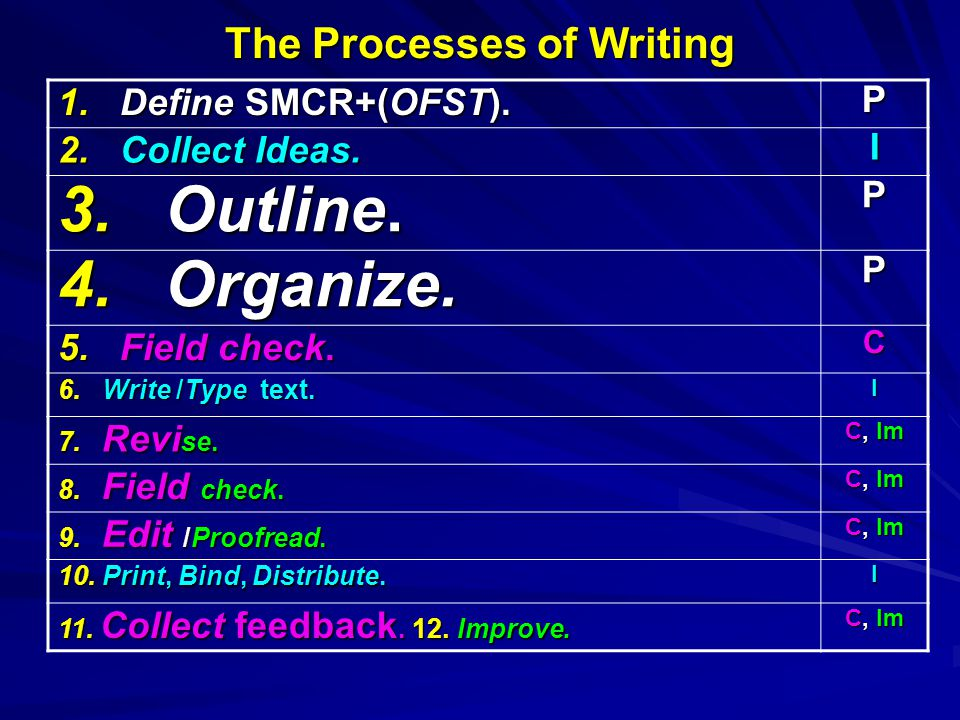 The Processes of Writing 1. Define SMCR+(OFST). P 2.