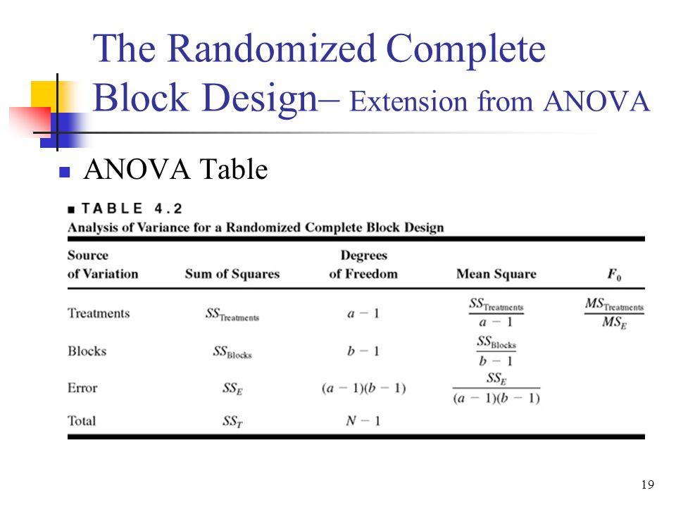 ANOVA Table 19 The Randomized Complete Block Design– Extension from ANOVA