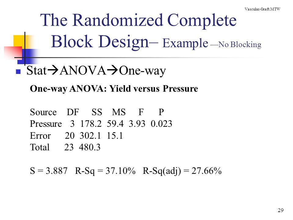 29 The Randomized Complete Block Design– Example —No Blocking Stat  ANOVA  One-way Vascular-Graft.MTW One-way ANOVA: Yield versus Pressure Source DF