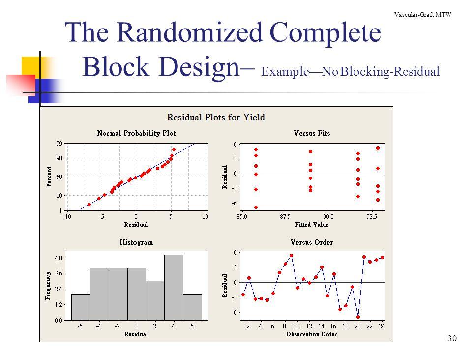 30 The Randomized Complete Block Design– Example—No Blocking-Residual Vascular-Graft.MTW