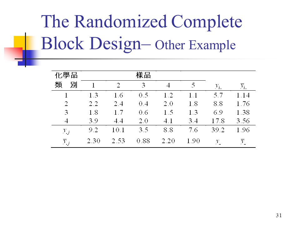 31 The Randomized Complete Block Design– Other Example