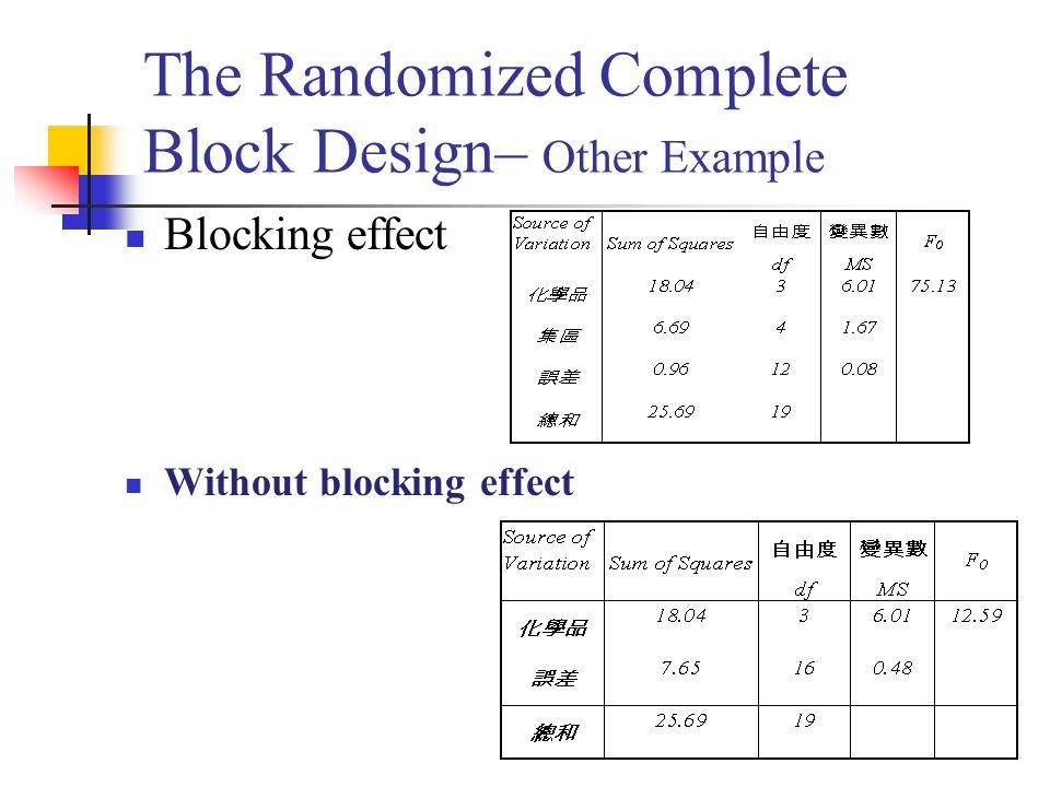 The Randomized Complete Block Design– Other Example Blocking effect Without blocking effect